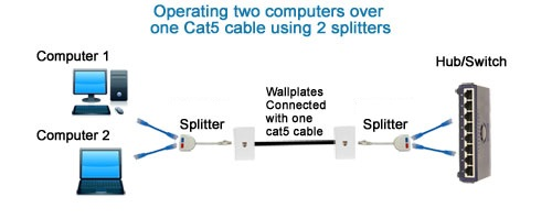 Splitter Connect