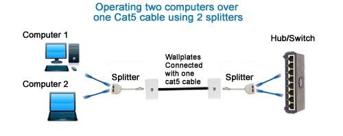 Splitter Connect